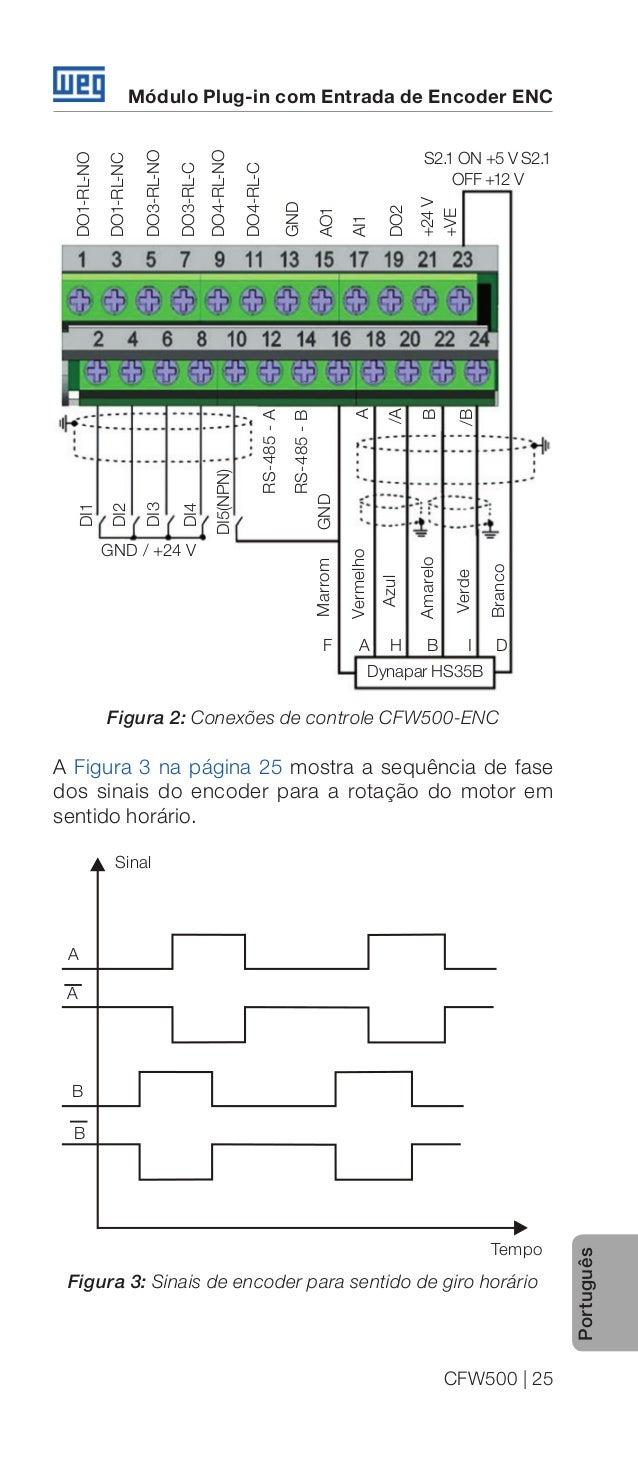 Modulo Encoder Cfw500