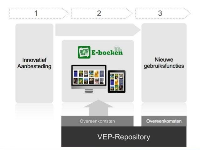 VEP Repository Informatie aan Zee - 2013 Kris Dekeyser Business Consultant