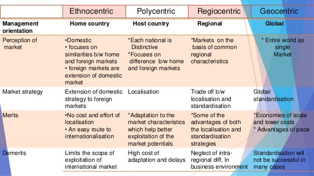 ethnocentric polycentric geocentric regiocentric If a locally based manufacturing firm with sales of $350 million decided to enter the eu market by setting up operations in france, which orientation would be.