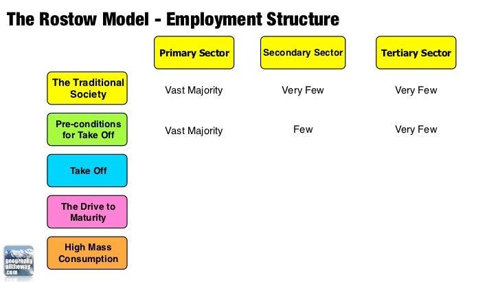 rostow model