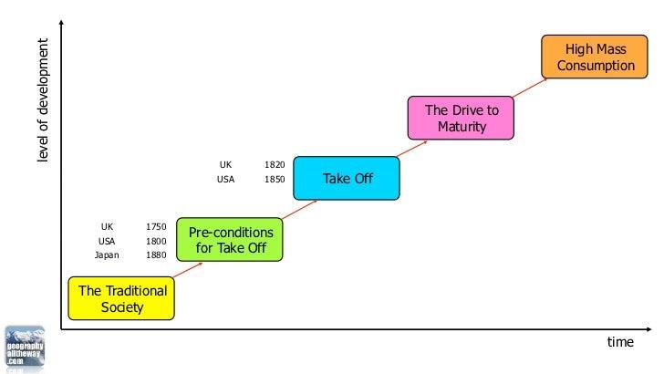 stages of modernization