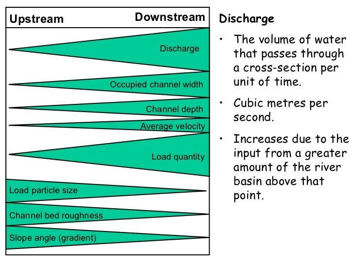 IB Geography: Drainage Basins: Bradshaw Model