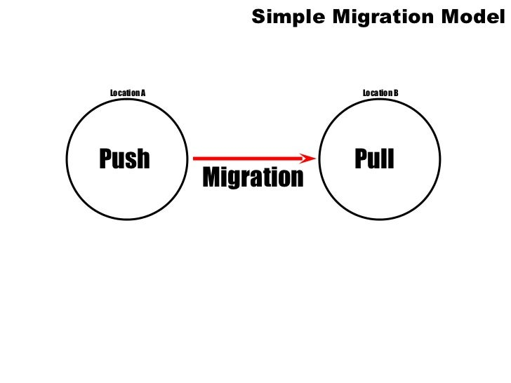 IB Geography: Population: Migration Models