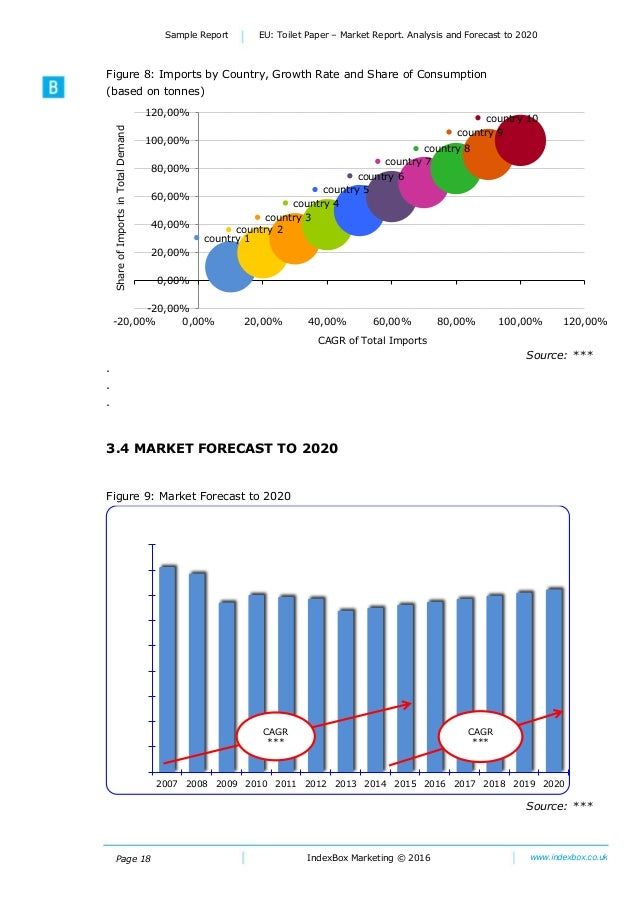 Page 18 Sample Report EU: Toilet Paper – Market Report. Analysis and Forecast to 2020 IndexBox Marketing © 2016 www.indexb...