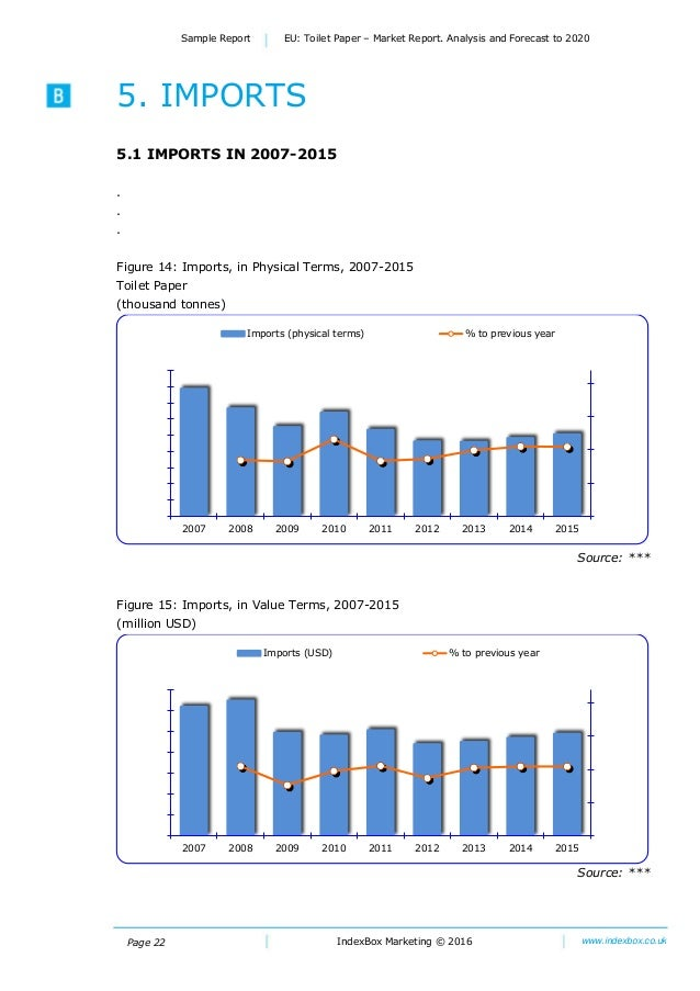 Page 22 Sample Report EU: Toilet Paper – Market Report. Analysis and Forecast to 2020 IndexBox Marketing © 2016 www.indexb...