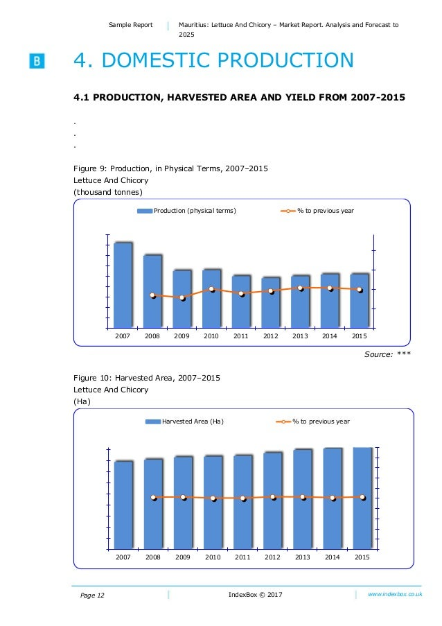 Global Chicory Market Analysis 2012-2017 and Forecast 2018-2023