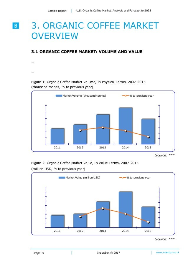 sustainable coffee market essay Starbucks and sustainability to changing the way coffee is grown to protecting and saturation of planet starbucks to the local and international market.