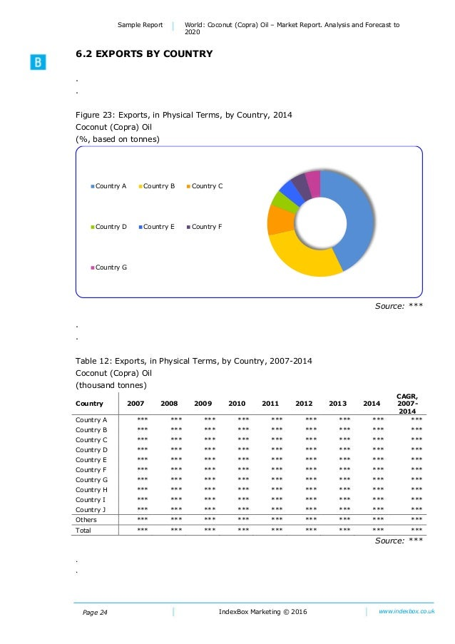 World: Coconut (Copra) Oil - Market Report  Analysis And