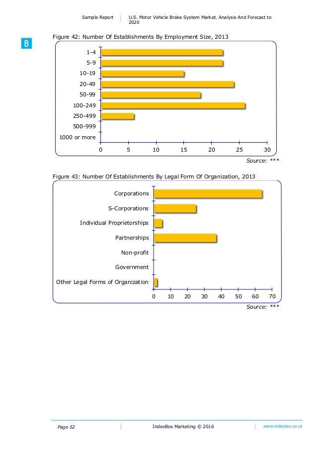 U s motor vehicle brake system market analysis and for Motor vehicles state mn us