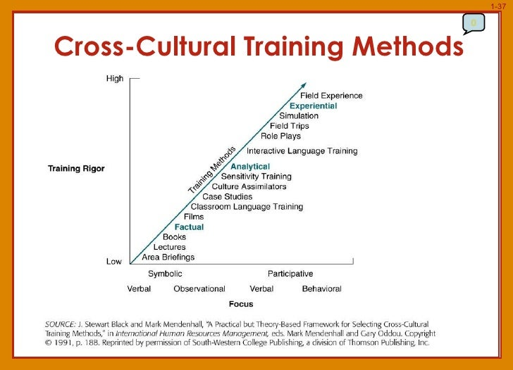 The 10 Benefits of Cross Cultural Training