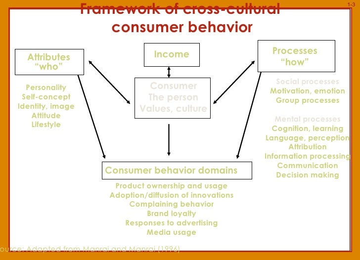 short note on consumer perception An eye is an organ of vision that detects light different kinds of light-sensitive organs are found in a variety of organisms the simplest eyes do nothing but detect whether the surroundings are light or dark, while more complex eyes can distinguish shapes and colors.