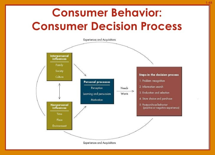 culture and consumer behavior essays Consumer behavior essays (examples) consumer behavior and culture, a handbook for marketers and researchers new.