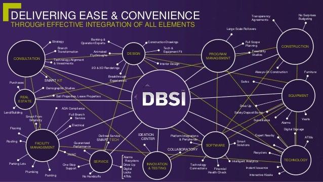 Dbsi Branch Transformation Innovations At Ibat Fintech