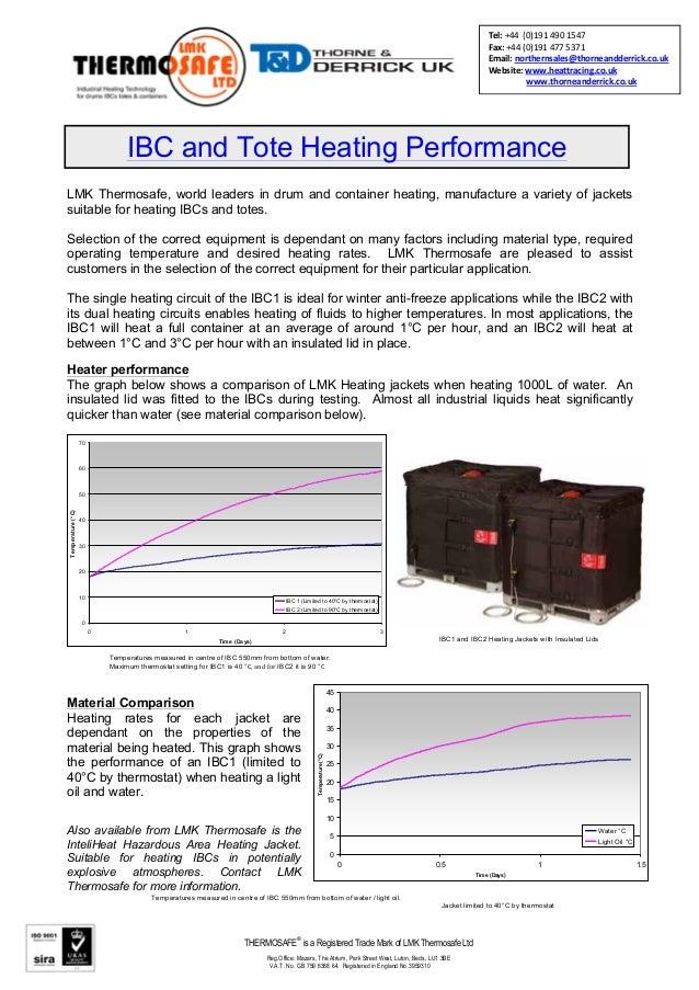 Ibc1 Ibc Heater Jacket Frost Protect Heated Ibc Jackets Heater Perf