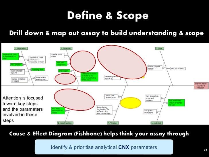 Ibc biological assay development validation 2011 gra presentation 30 ccuart Images