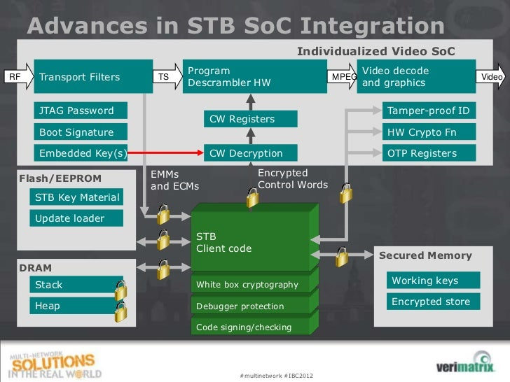 Advances in STB SoC Integration                                                         Individualized Video SoC          ...
