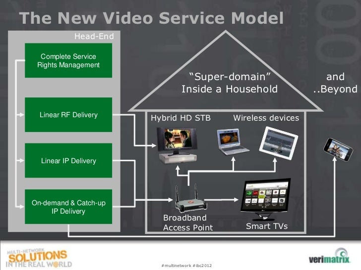 The New Video Service Model             Head-End   Complete Service  Rights Management                                    ...