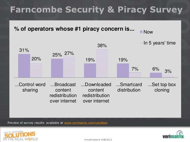 Farncombe Security & Piracy Survey    % of operators whose #1 piracy concern is...                                        ...