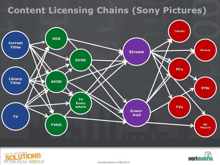 Content Licensing Chains (Sony Pictures)                                                          Tablets          VODCurr...