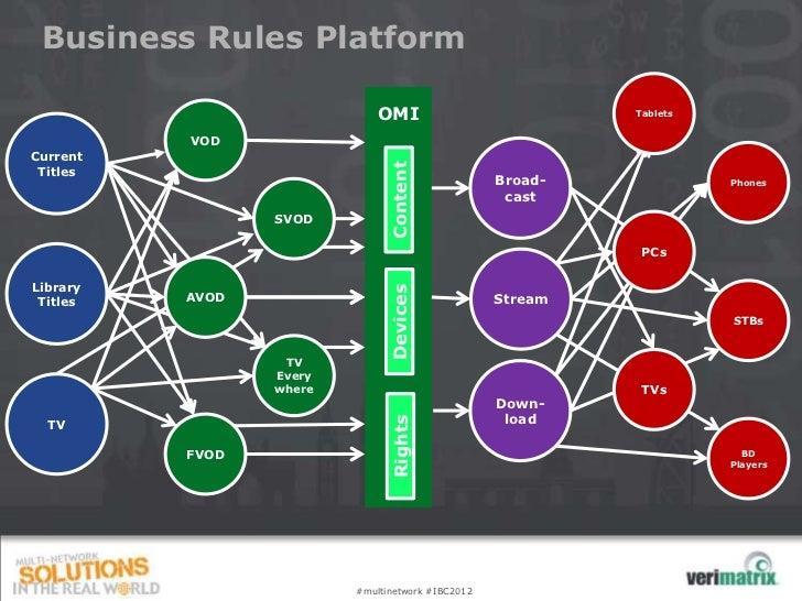 Business Rules Platform                             OMI                           Tablets          VODCurrent             ...
