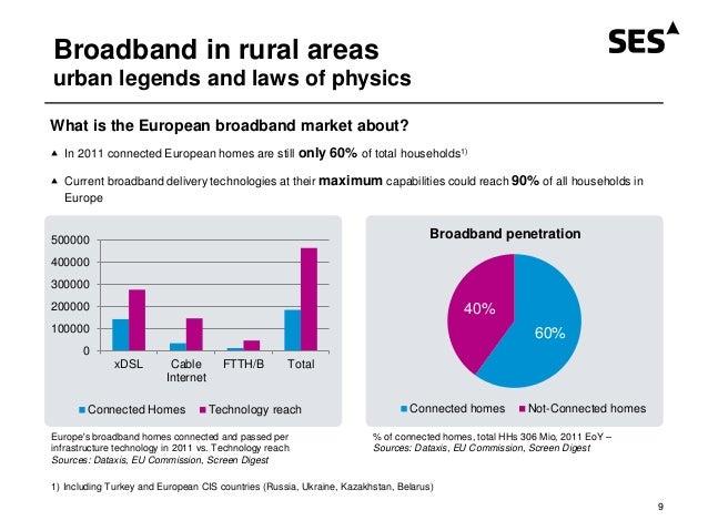 Urban broadband penetration turkey