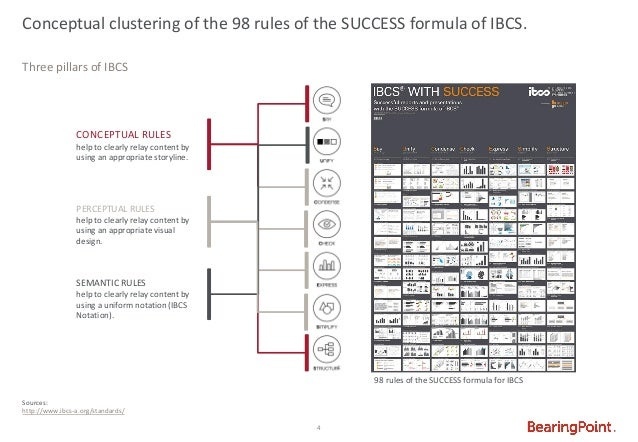INTERNATIONAL BUSINESS COMMUNICATION STANDARDS (IBCS®)