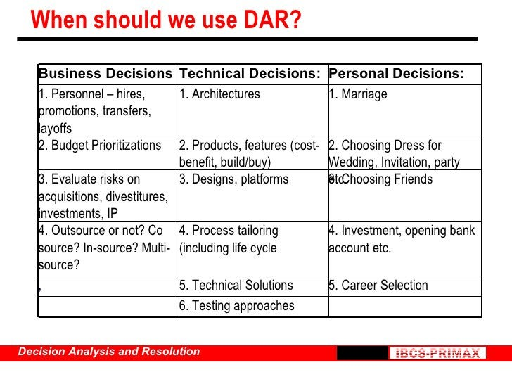 When should we use DAR? 6. Testing approaches 5. Technical Solutions 4. Process tailoring (including life cycle 3. Designs...
