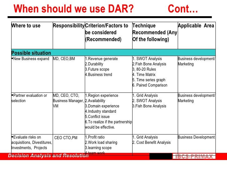 When should we use DAR?    Cont… Business Development 1. Grid Analysis 2. Cost Benefit Analysis <ul><li>Profit ratio </li>...
