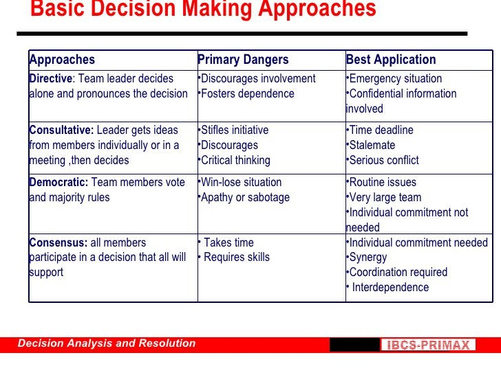 Basic Decision Making Approaches <ul><li>Individual commitment needed </li></ul><ul><li>Synergy </li></ul><ul><li>Coordina...
