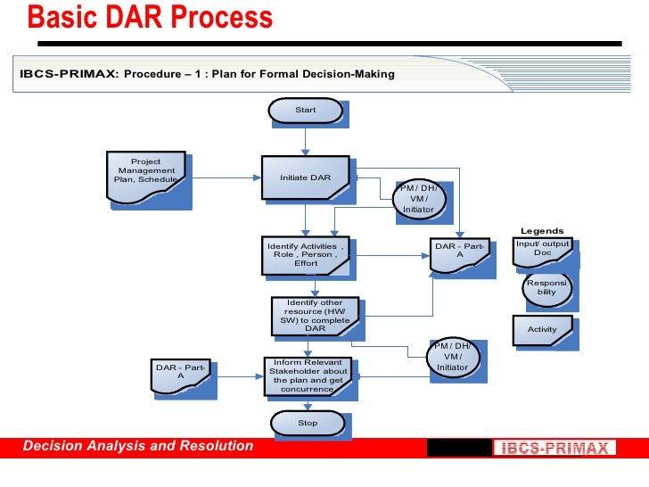 Basic DAR Process