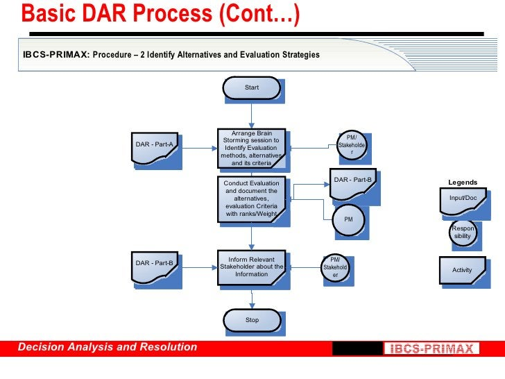 Basic DAR Process (Cont…)