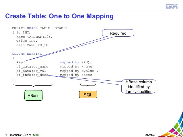 Adding value to hbase with ibm infosphere biginsights and bigsql - How to create table in hbase ...