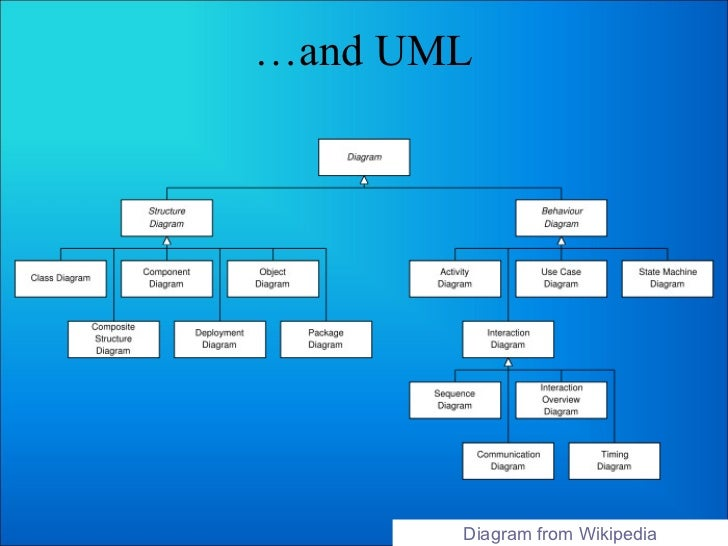 Ibd bi mc business analysis tools and tasks uml diagram from wikipedia ccuart Image collections