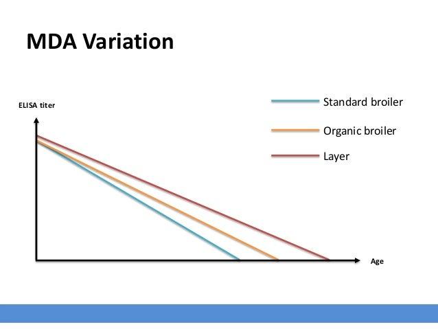 MDA Variation ELISA titer Age Standard broiler Layer Organic broiler
