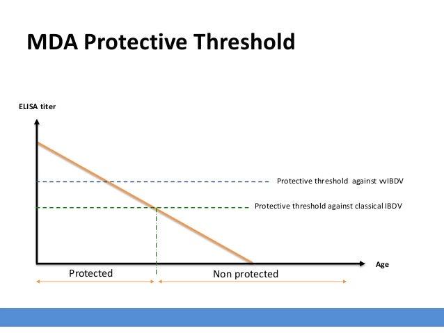 MDA Protective Threshold ELISA titer Age Protected Non protected Protective threshold against classical IBDV Protective th...