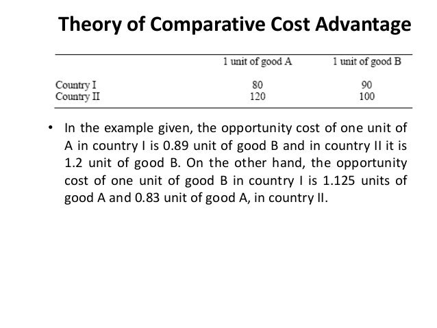 Theory of Comparative Cost Advantage - YouTube