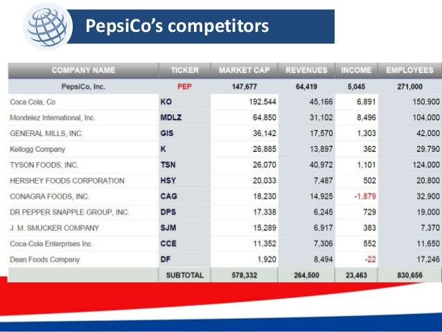 how will the initiative affect costs pepsico Pepsico has big plans to cut sugar in its drinks and drinks and snacks health initiative: pepsico pledges to cut down on sugar affects brain, heart.