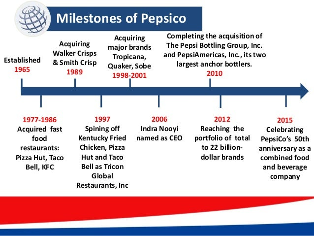 pepsico s diversification strategy View essay - 21 pepsico's diversification strategy in 2014 from mgt 101 at kaplan college, dayton oh case 21 pepsicos diversification strategy in 2014 john e gamble texas a&m universitycorpus.