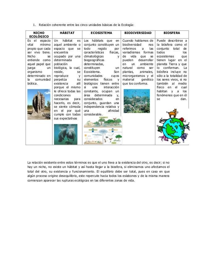 1. Relación coherente entre las cinco unidades básicas de la Ecología:      NICHO            HÁBITAT                 ECOSI...