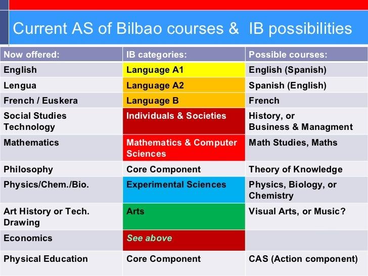 Ib english coursework help