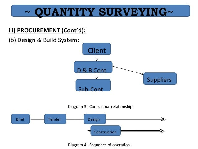 contractual relationship between quantity surveyor and client