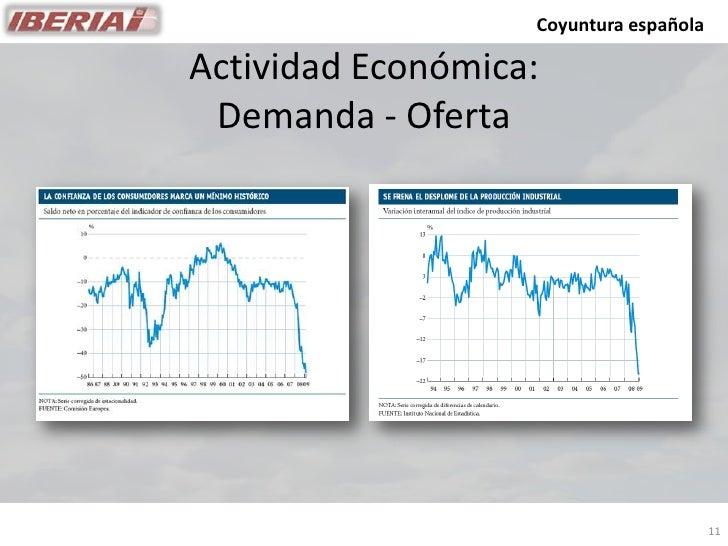 Coyuntura española  Actividad Económica:  Demanda - Oferta                                             11