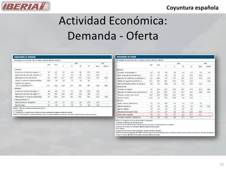 Coyuntura española  Actividad Económica:  Demanda - Oferta                                             12
