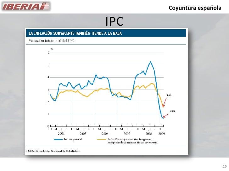 Coyuntura española  IPC           1,6%              0,7%                                 16