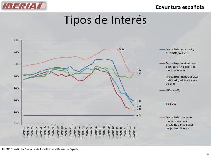 Coyuntura española                                                  Tipos de Interés          7.00                        ...