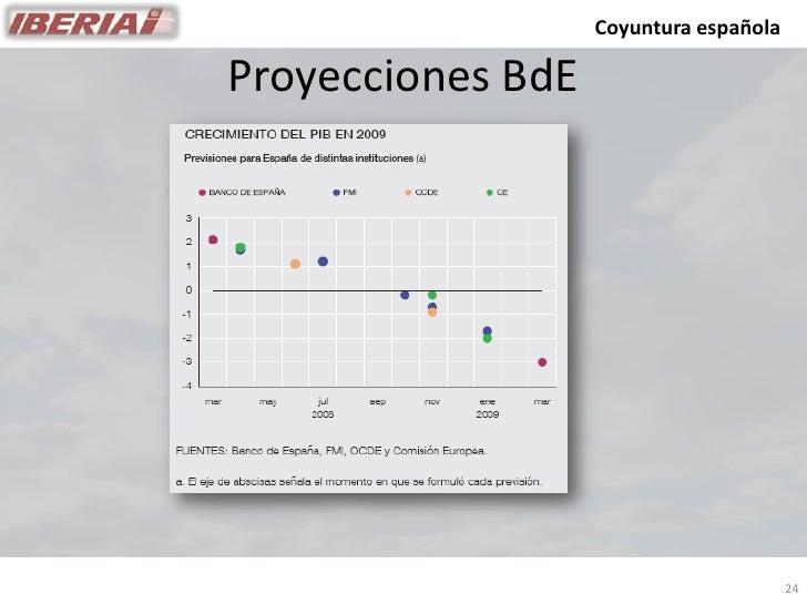 Coyuntura española  Proyecciones BdE                                             24