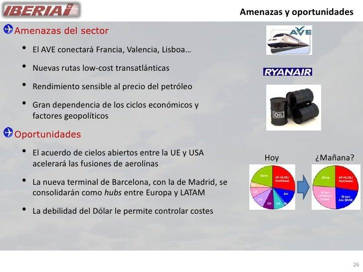 Amenazas y oportunidades Amenazas del sector   •   El AVE conectará Francia, Valencia, Lisboa…   •   Nuevas rutas low-cost...