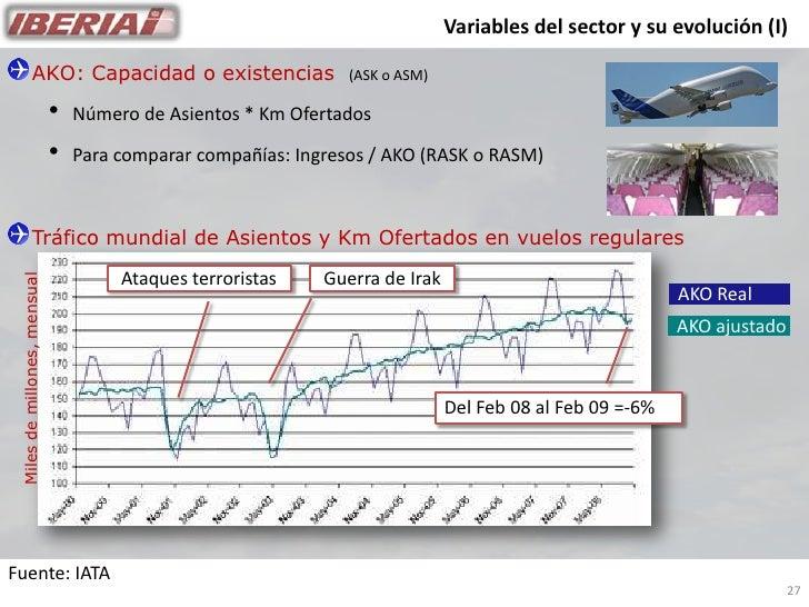 Variables del sector y su evolución (I)                  AKO: Capacidad o existencias                     (ASK o ASM)     ...