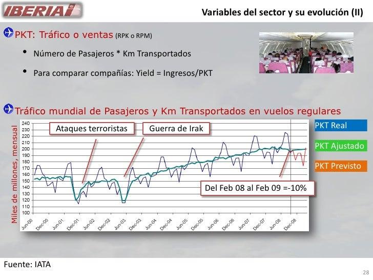 Variables del sector y su evolución (II)                  PKT: Tráfico o ventas (RPK o RPM)                               ...