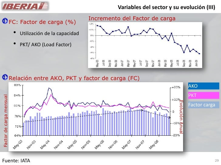 Variables del sector y su evolución (III)                                                              Incremento del Fact...